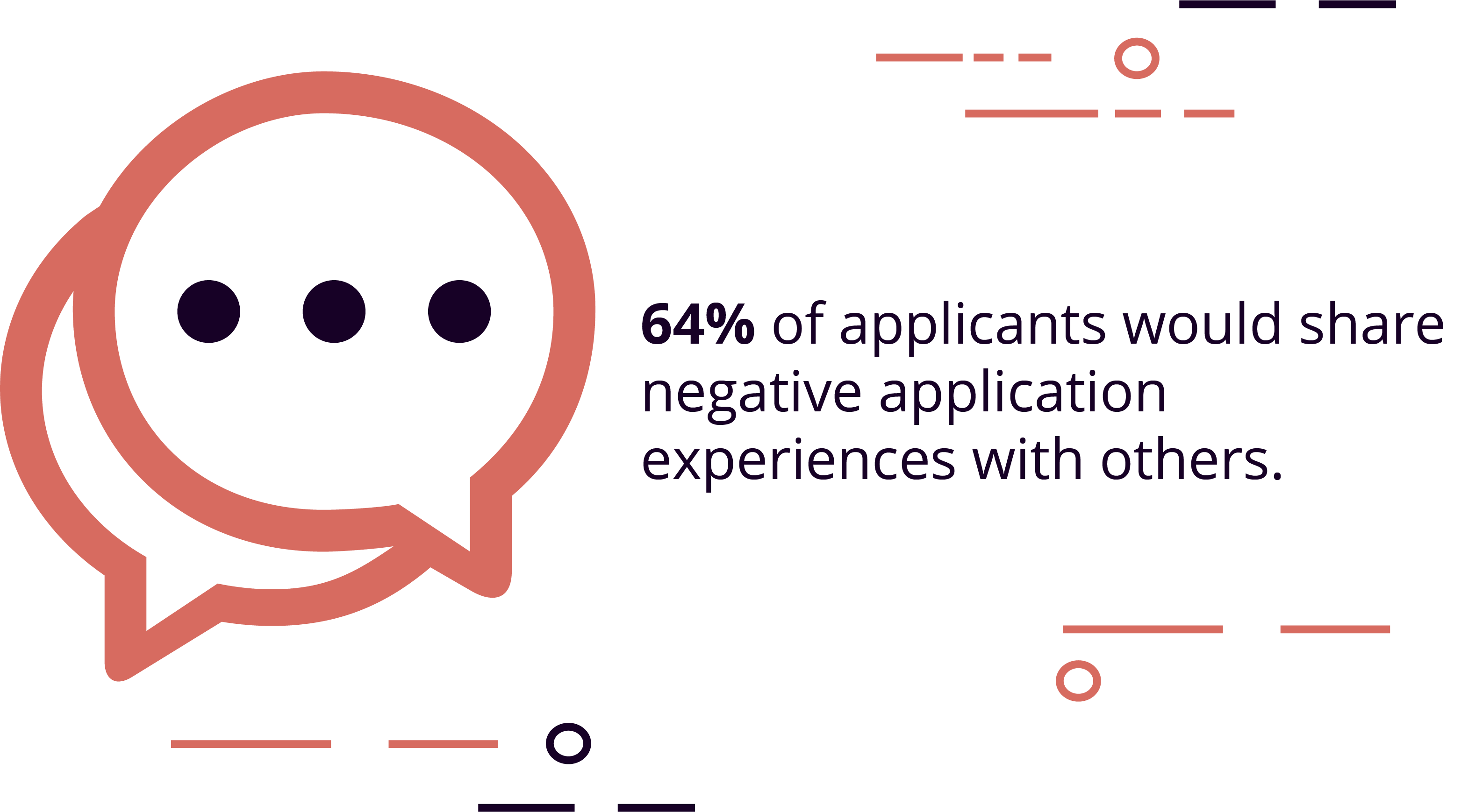 64% of applicants would share negative application experiences with others