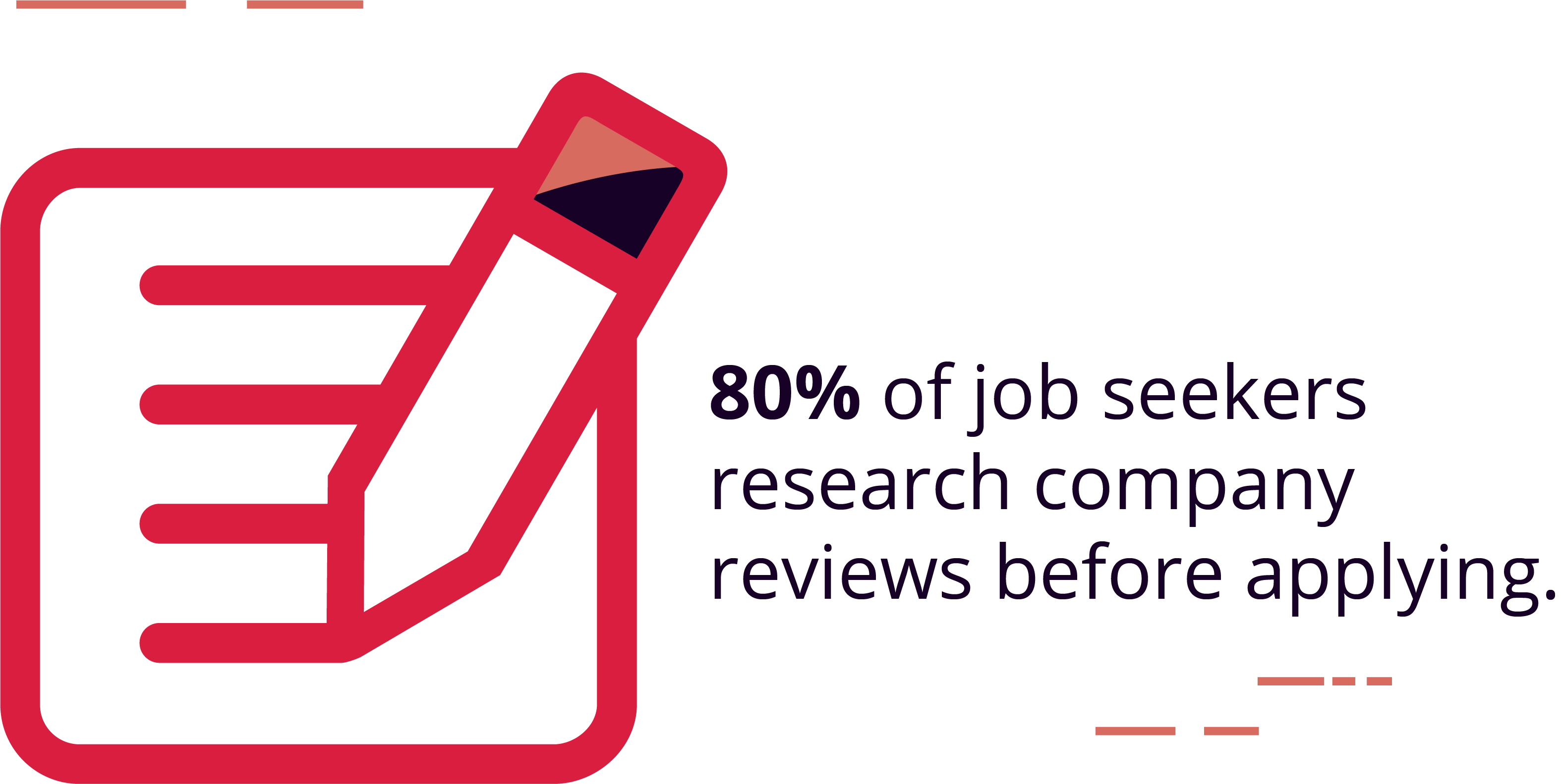 80% of job seekers research company reviews before deciding to apply