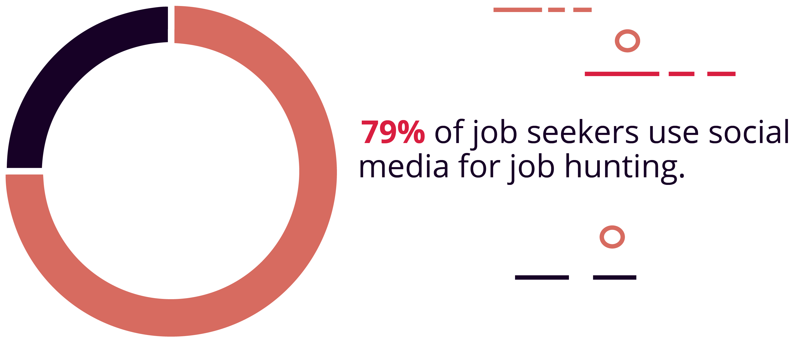 79% of job seekers use social media to find jobs