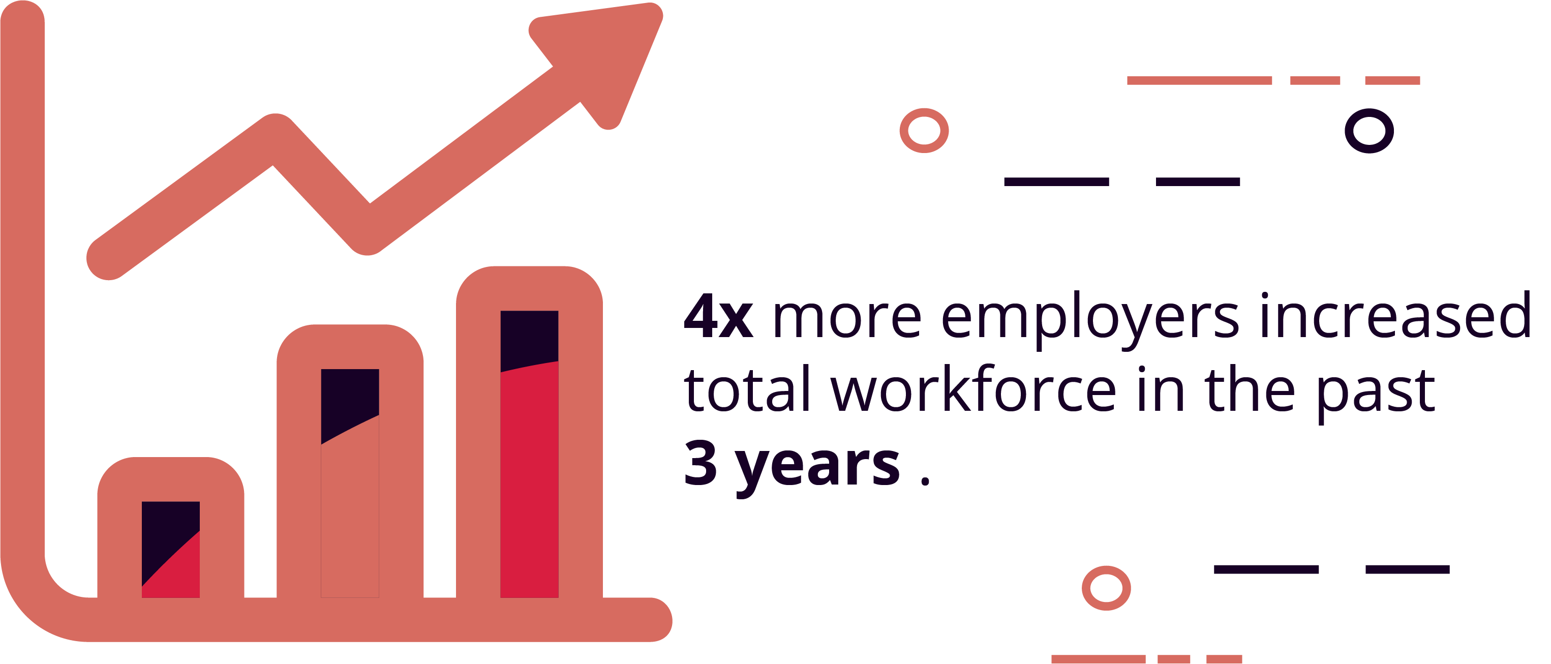 4 times more employers increased total workforce than decreased total workforce in the past 3 years