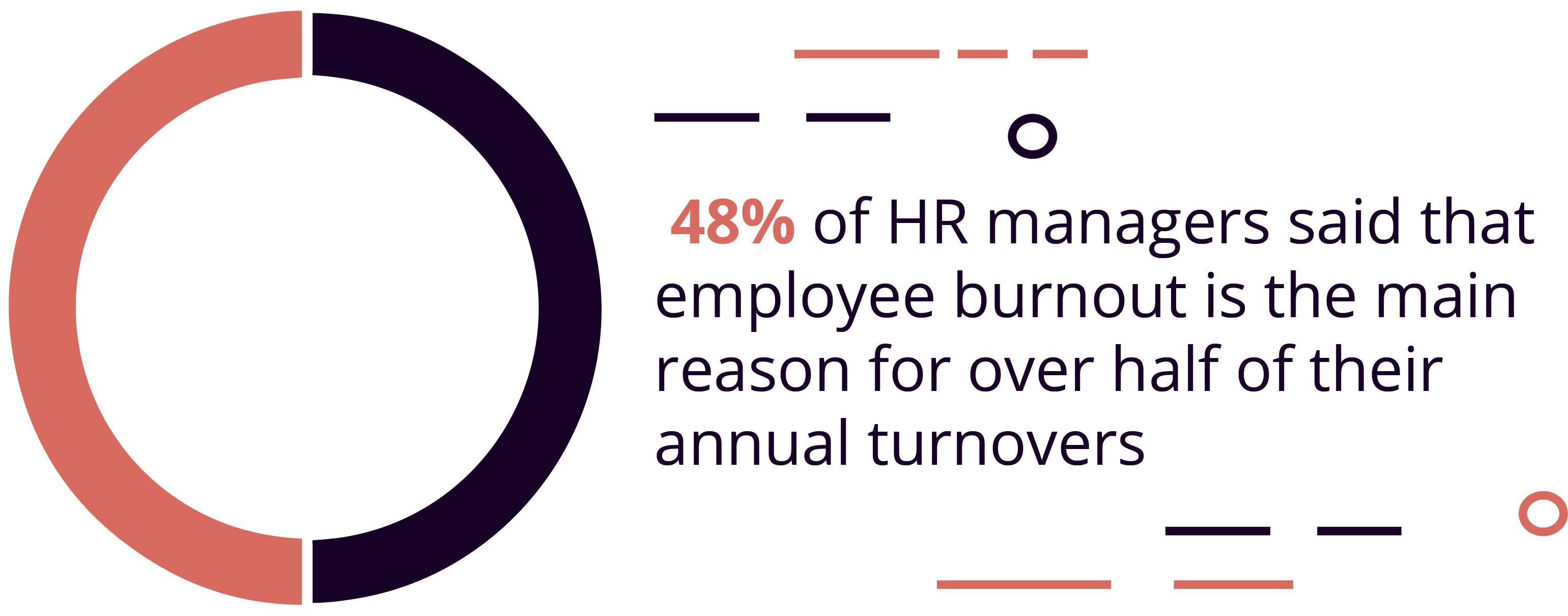 Employee burnout is responsible for over half of workforce turnovers each year