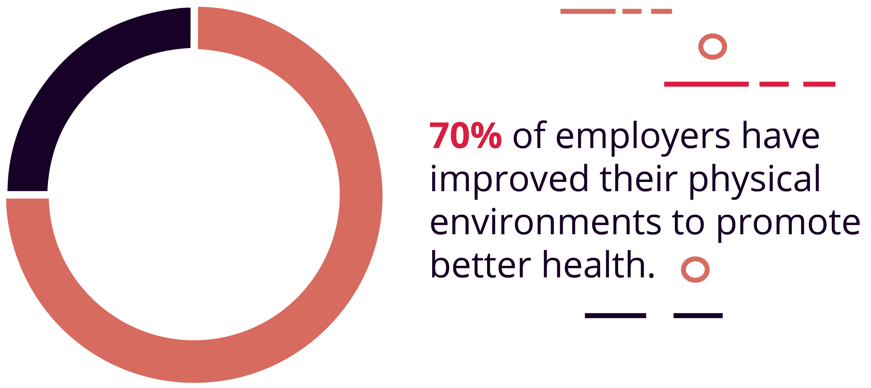 70% of employers have improved their physical environments to promote better health