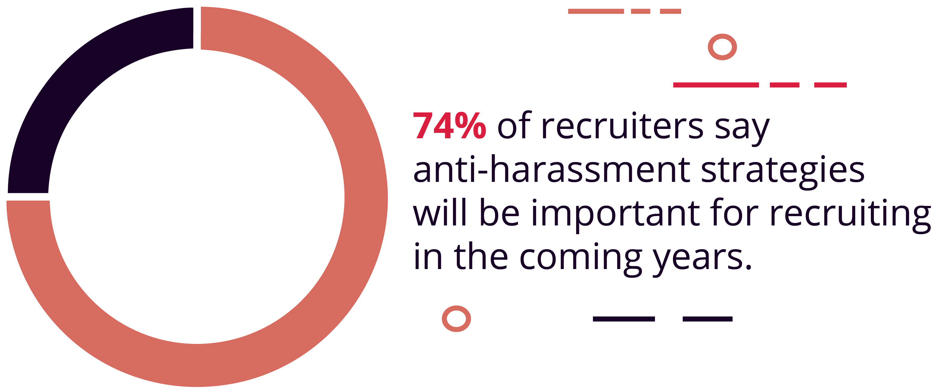 29. 74% of recruiters say anti-harassment strategies will be important for recruiting in the coming years