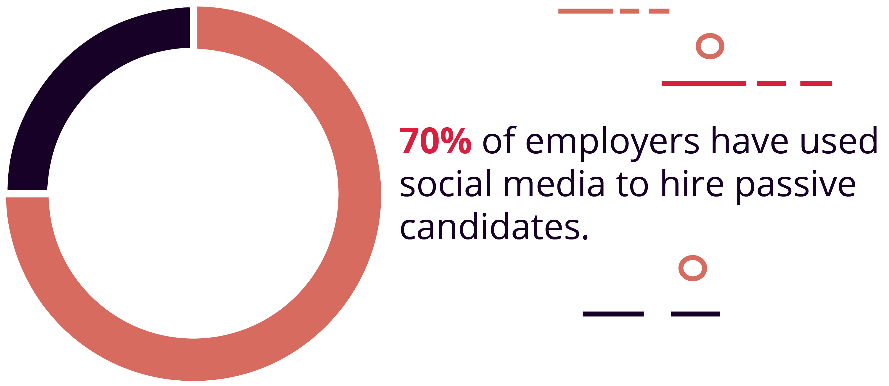 Social media has helped 70% of employers find passive candidates