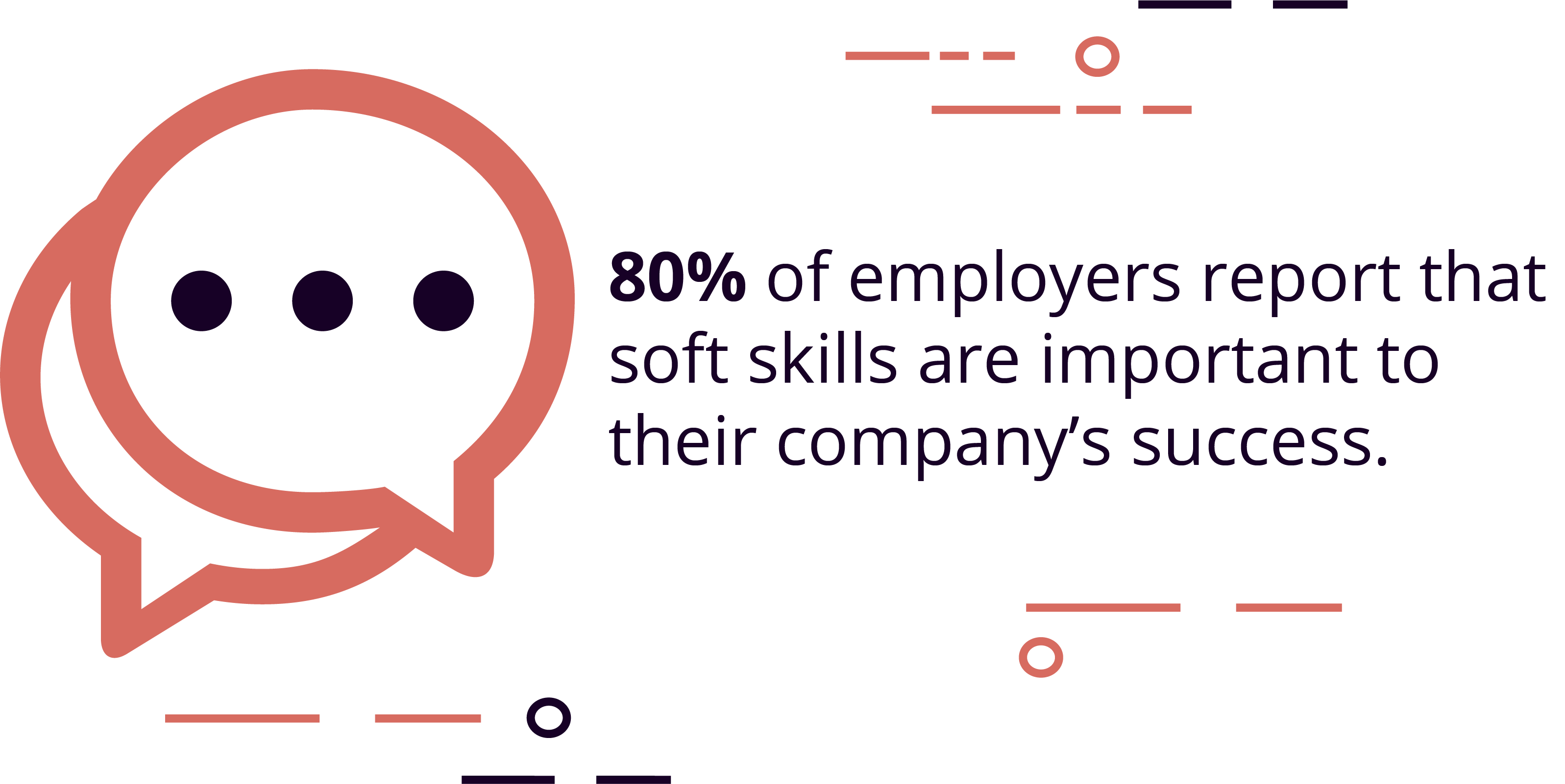 "80% of employers agree that ""soft skills"" will be important for the future of recruiting"