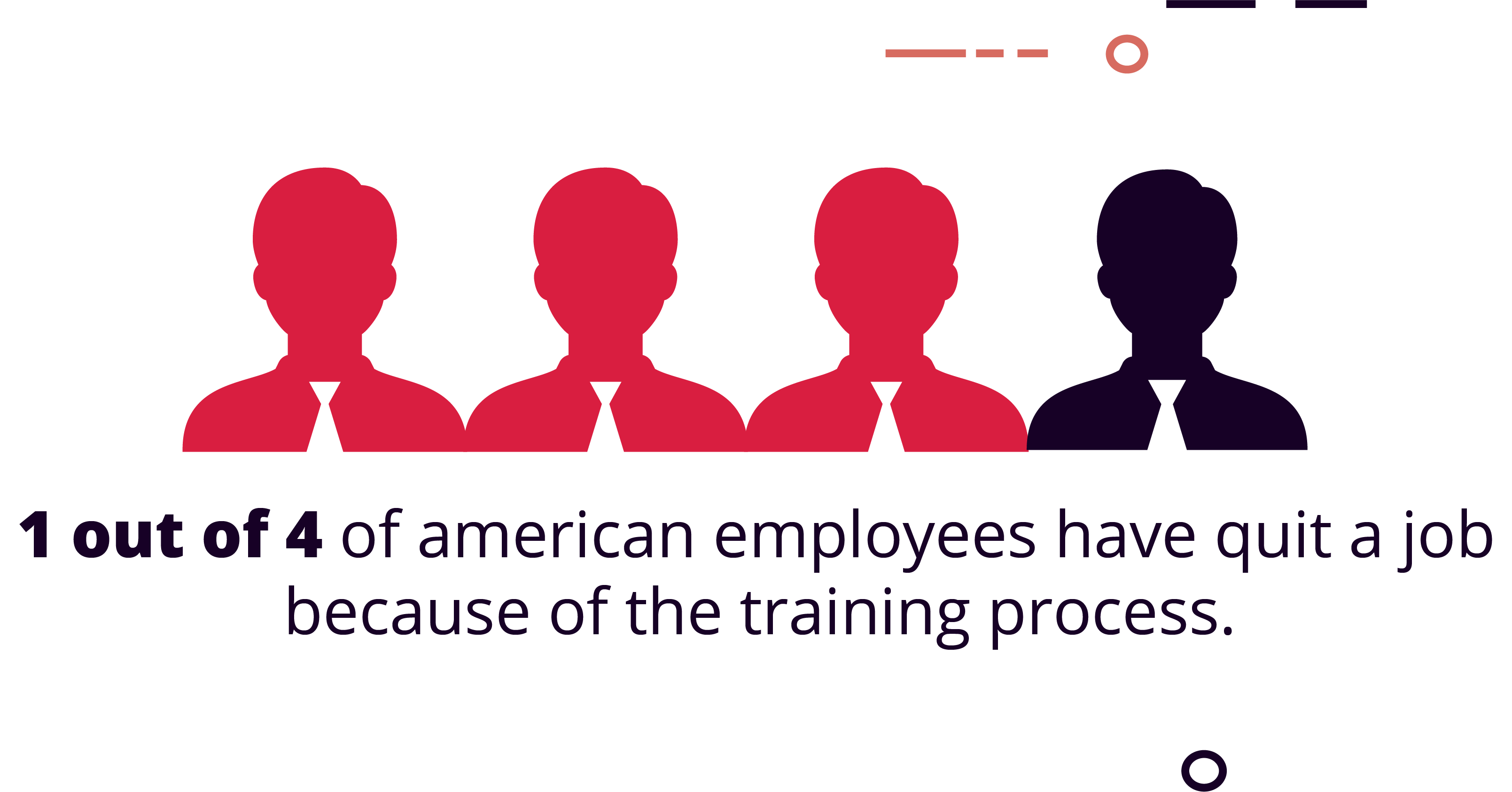 1 in 4 American employees have quit a job because of the training process