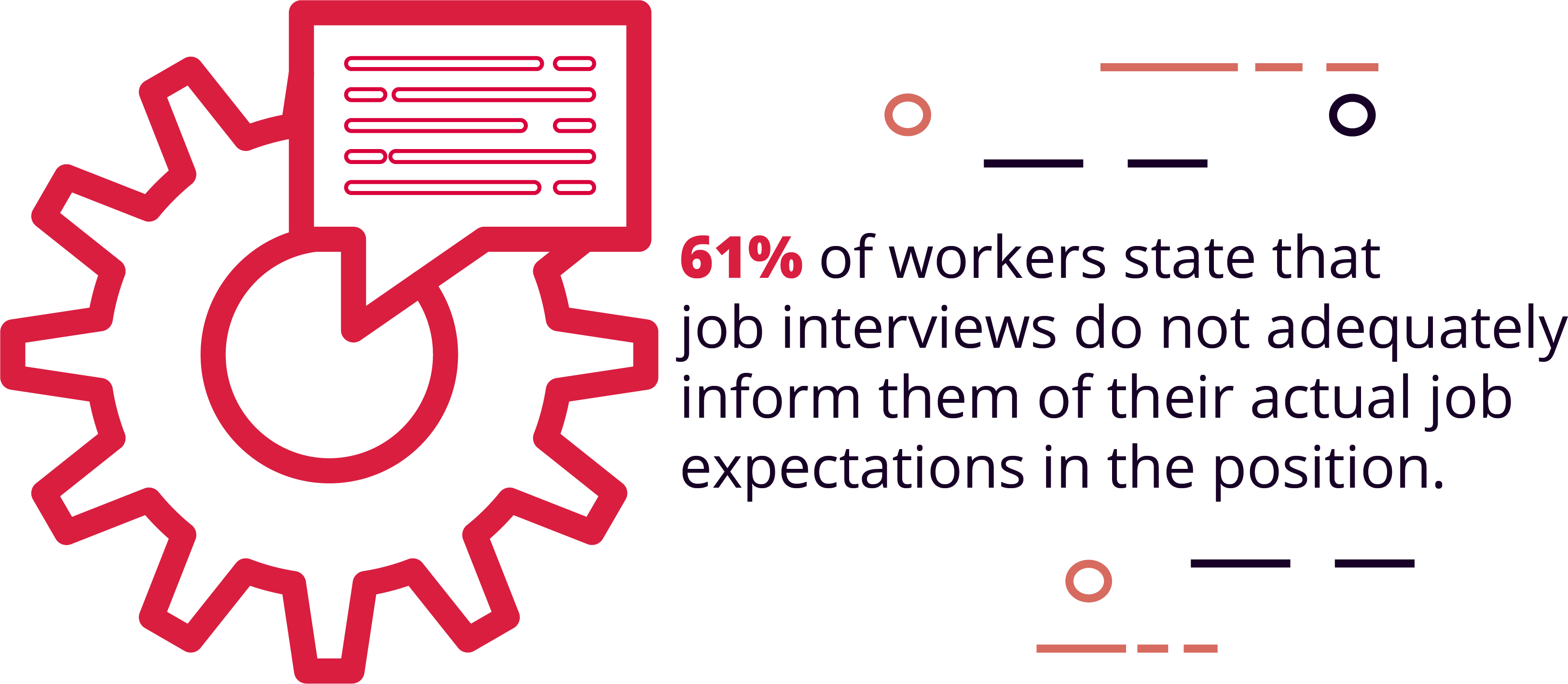 61% of workers state that job interviews do not adequately inform them of their actual job expectations in the position