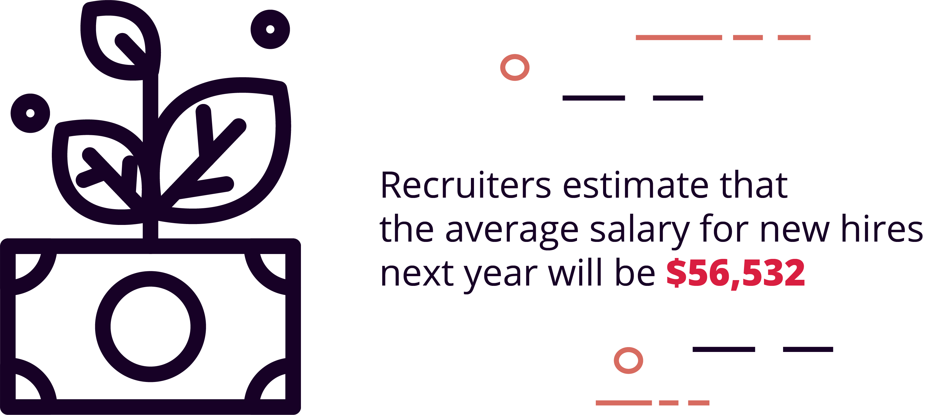 Recruiters estimate that the average salary for new hires next year will be $56,532