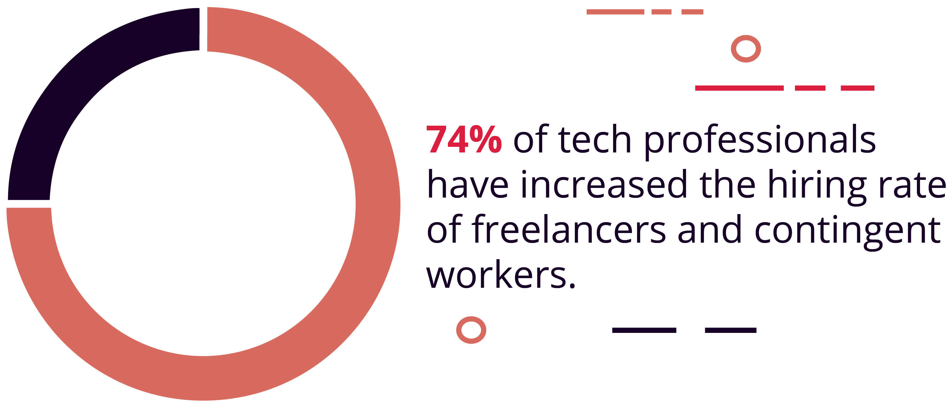 74% of tech professionals have increased the hiring rate of freelancers and contingent workers