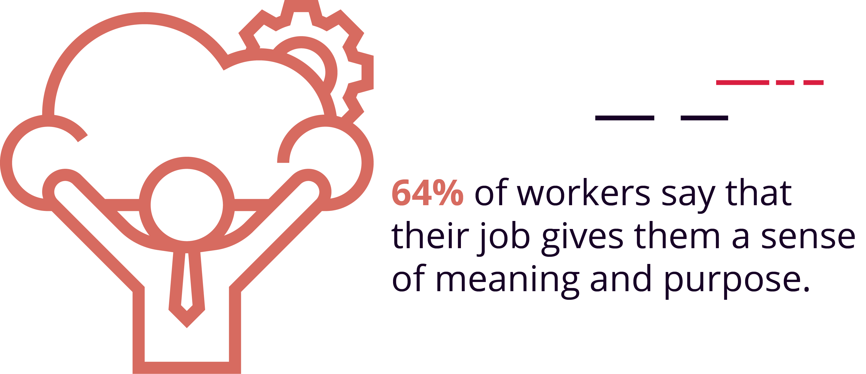 64% of workers say that their job gives them a sense of meaning and purpose