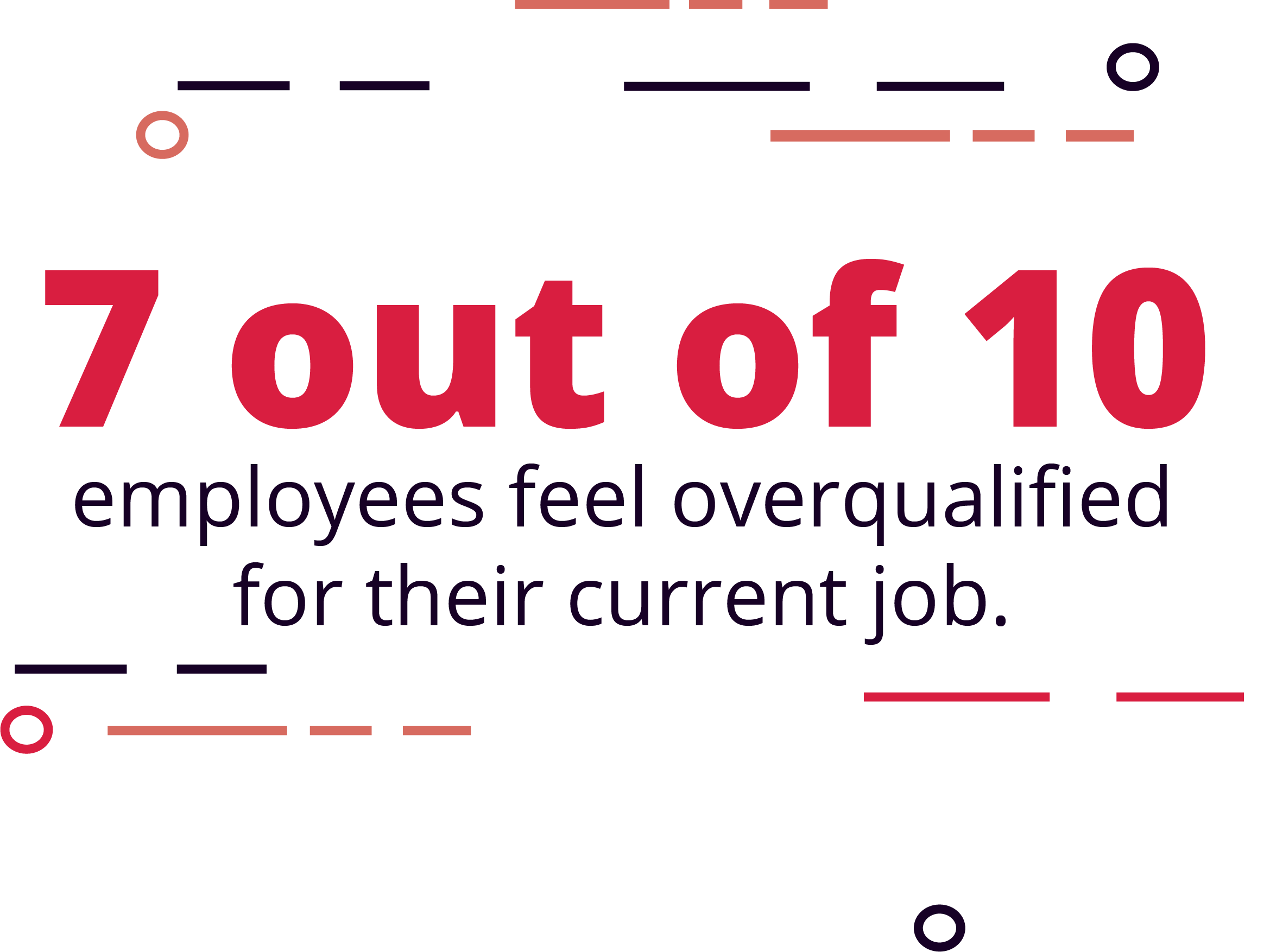 Nearly 7 in 10 employees feel they are overqualified for their current job