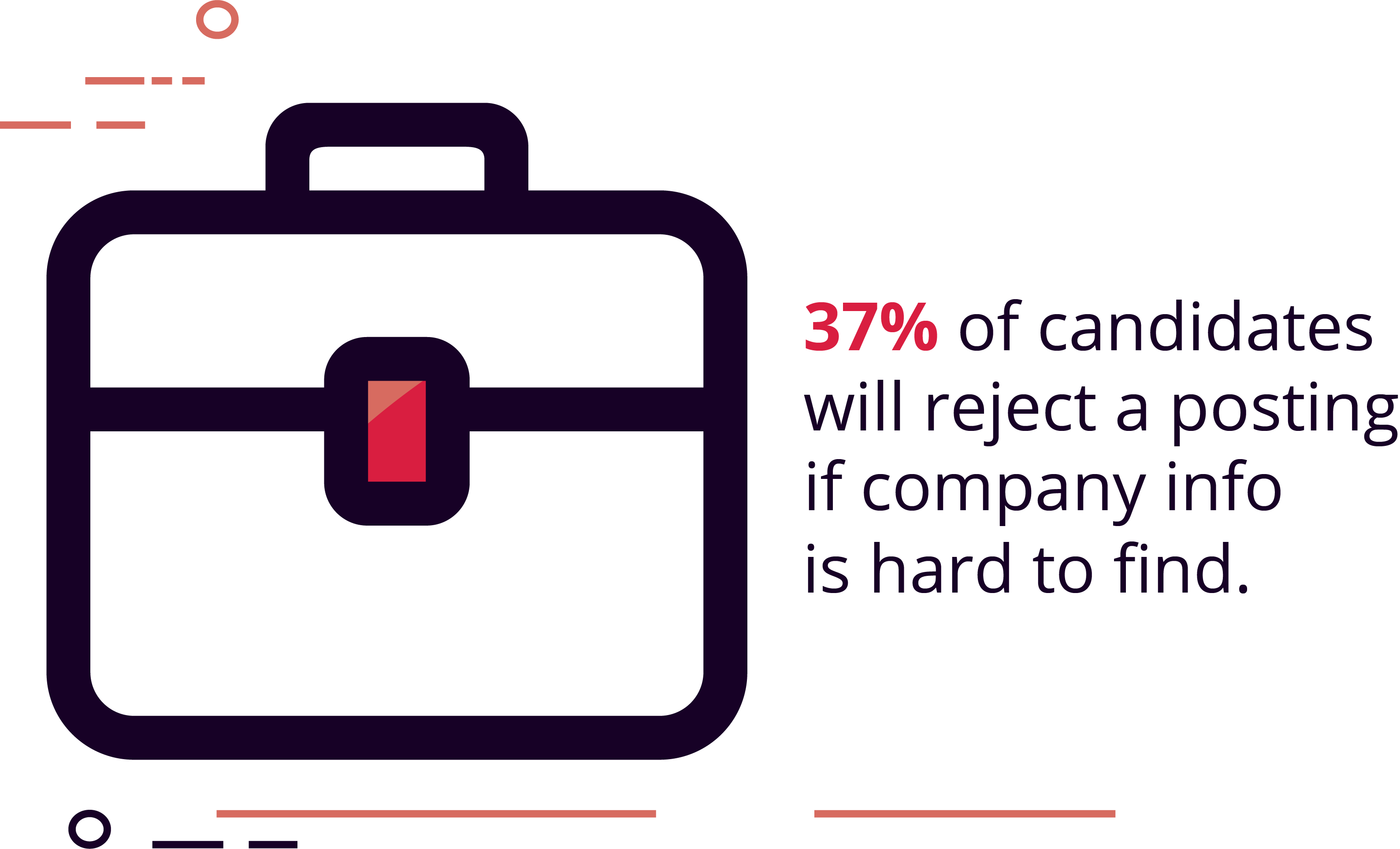 37% of candidates will reject a posting if company information is hard to find