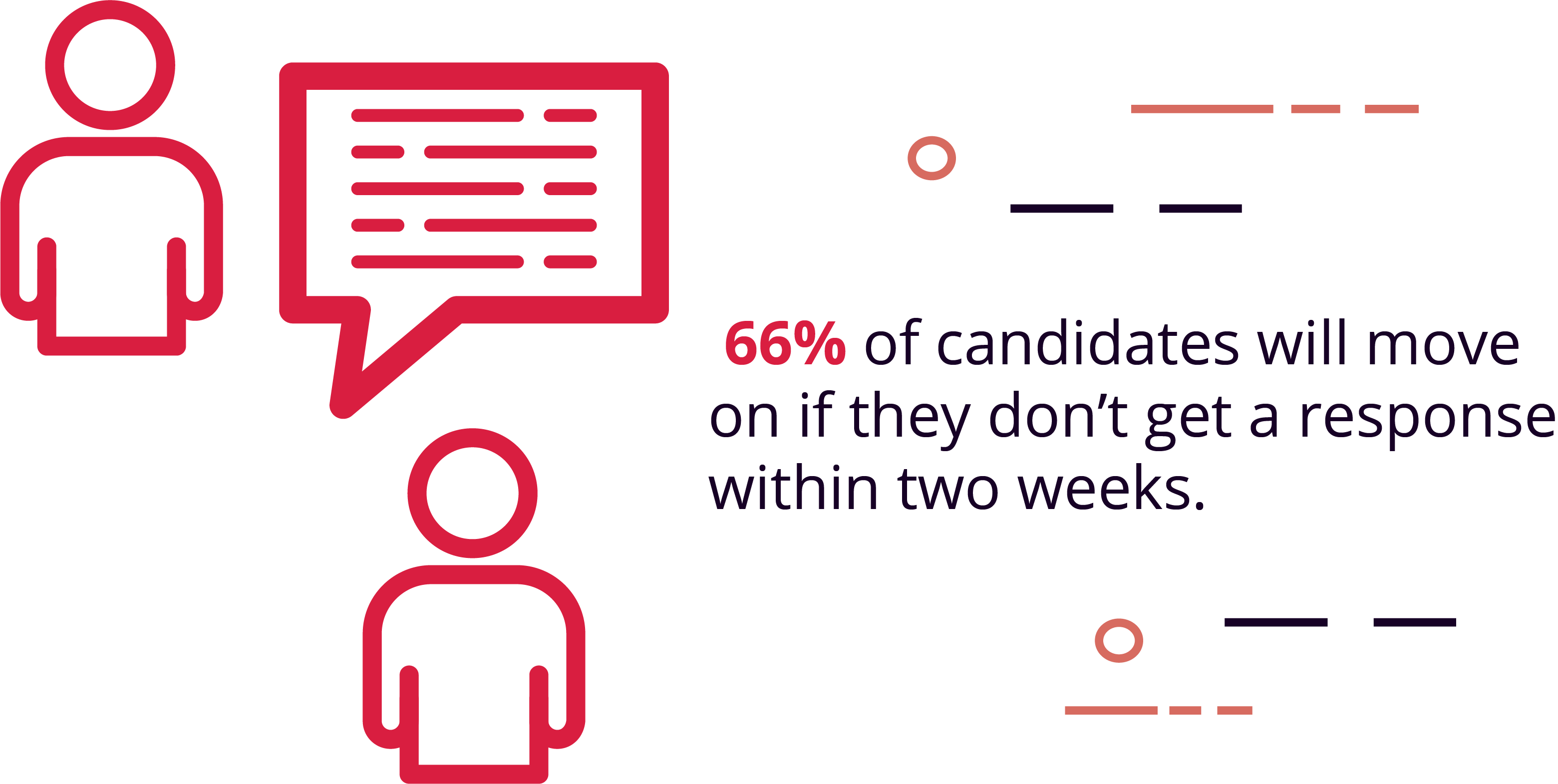 66% of candidates will move on if they don't hear a response within 2 weeks