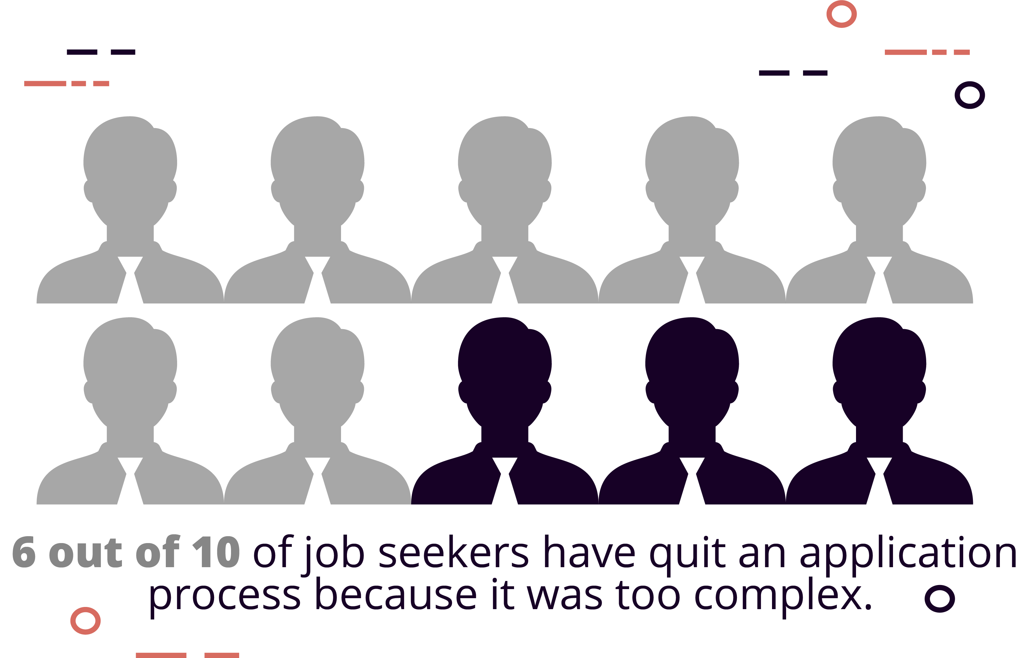 60% of job seekers have quit an application because it is too complex