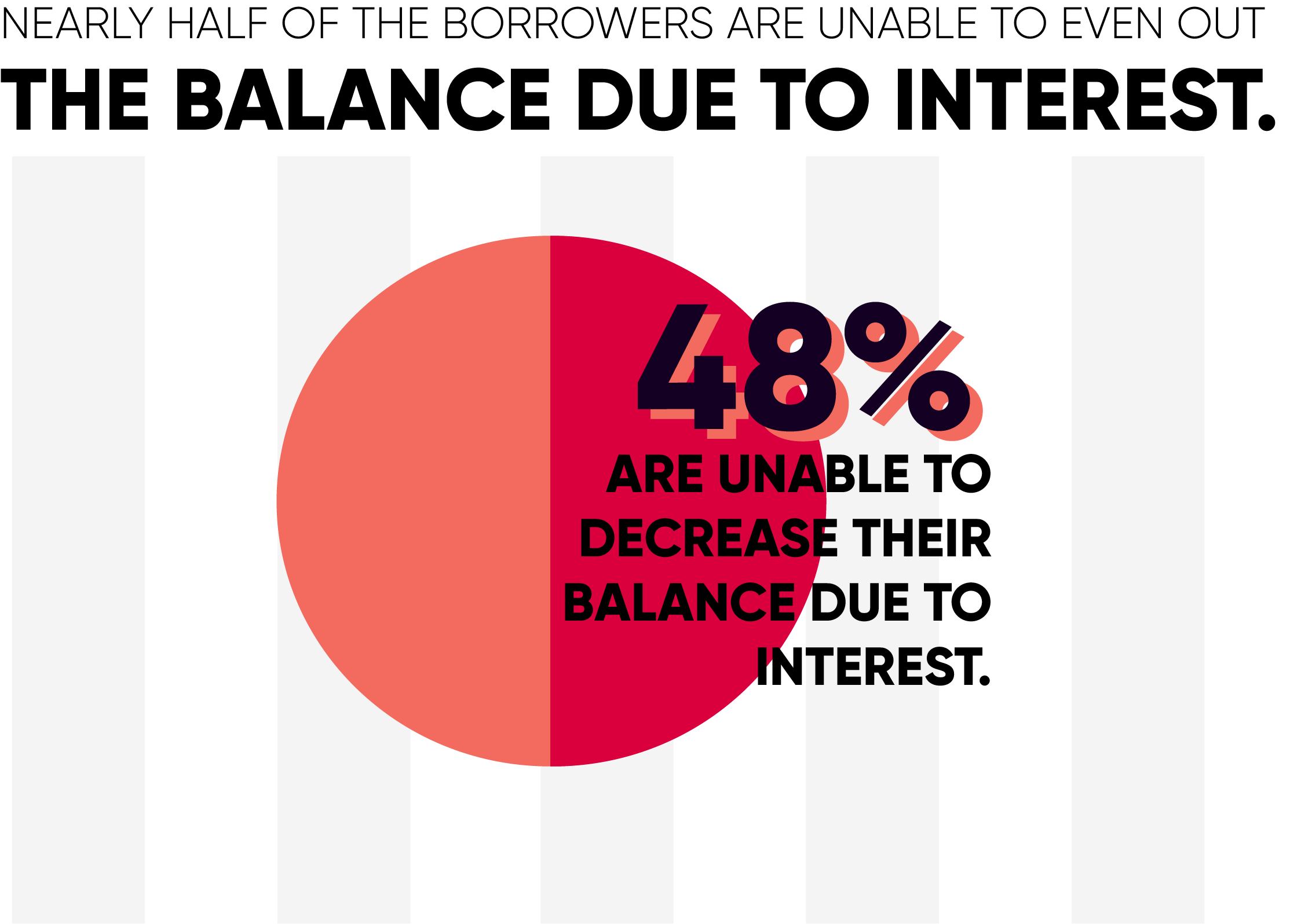 Nearly 48% of Borrowers Cannot Make a Dent in Their Balance Due to Interest